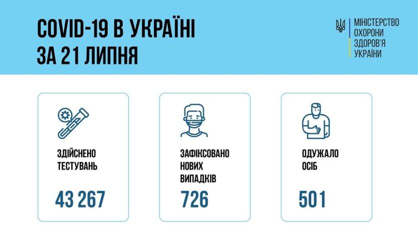 В Украине ухудшается ситуация с коронавирусом
