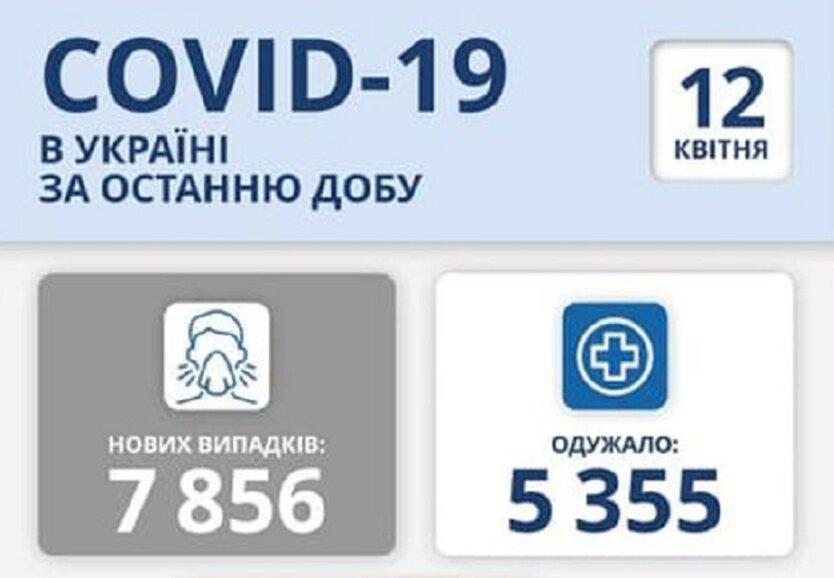 Статистика по коронавирусу на 12 апреля