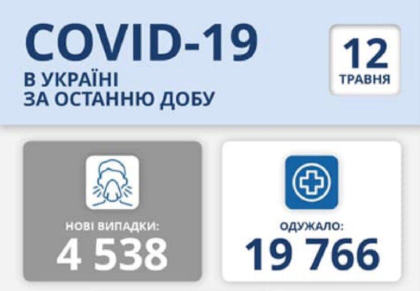 Статистика по коронавирусу на 12 мая