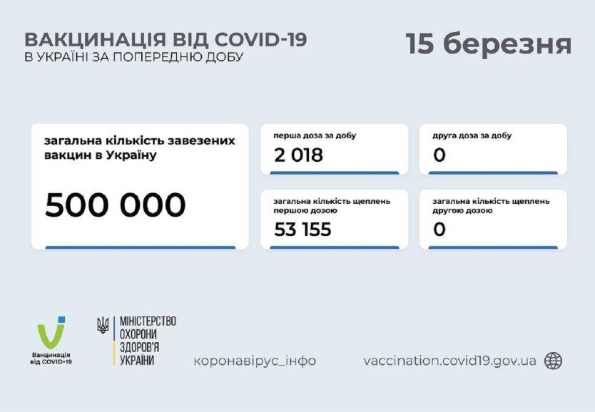 Статистика по вакцинации от коронавируса на 15 марта