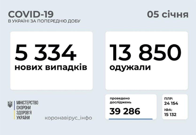 Статистика по коронавирусу на 5 января
