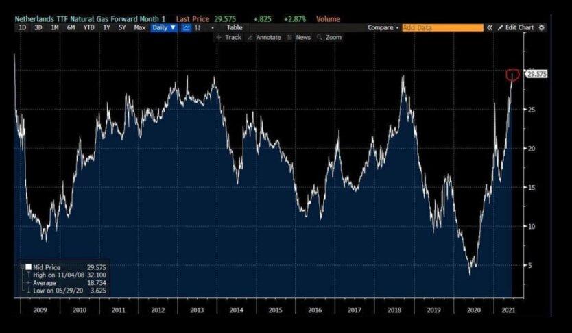 Цена на газ в Европе бьет рекорды