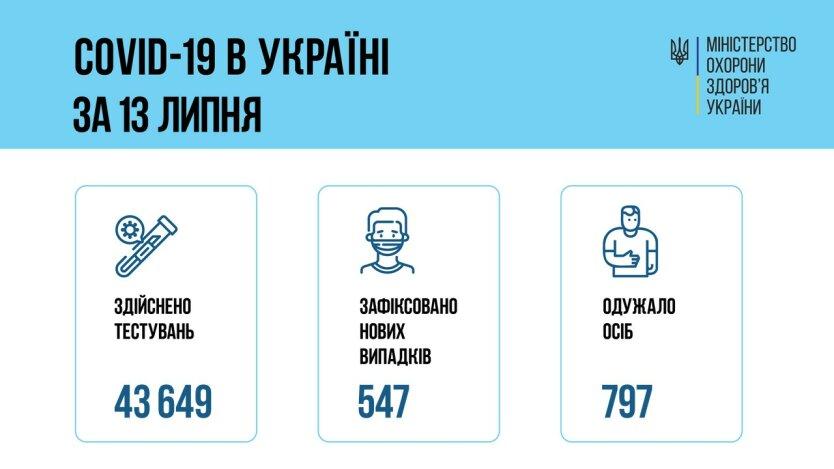 Минздрав показал статистику по коронавирусу на 14 июля