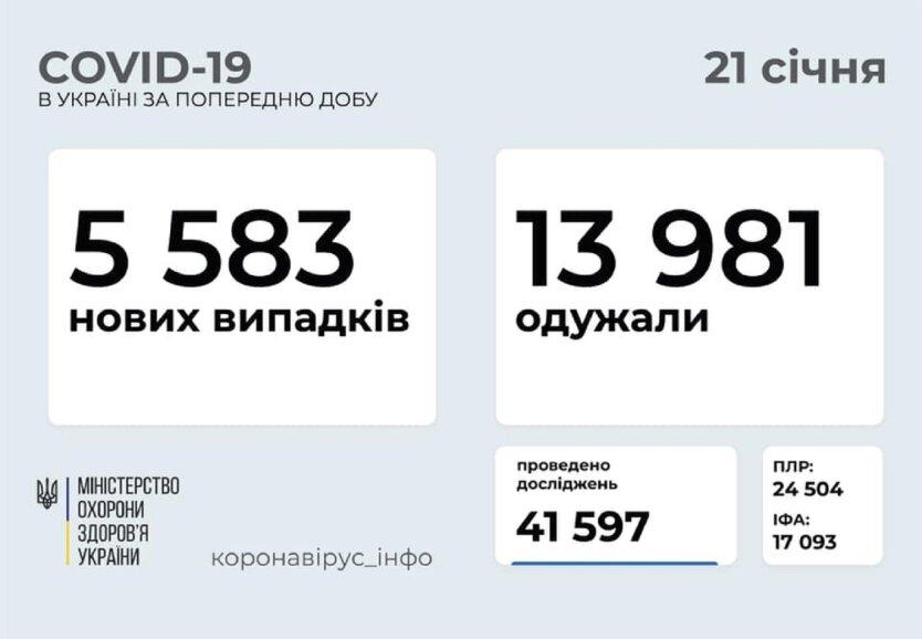 Статистика по коронавирусу на 21 января
