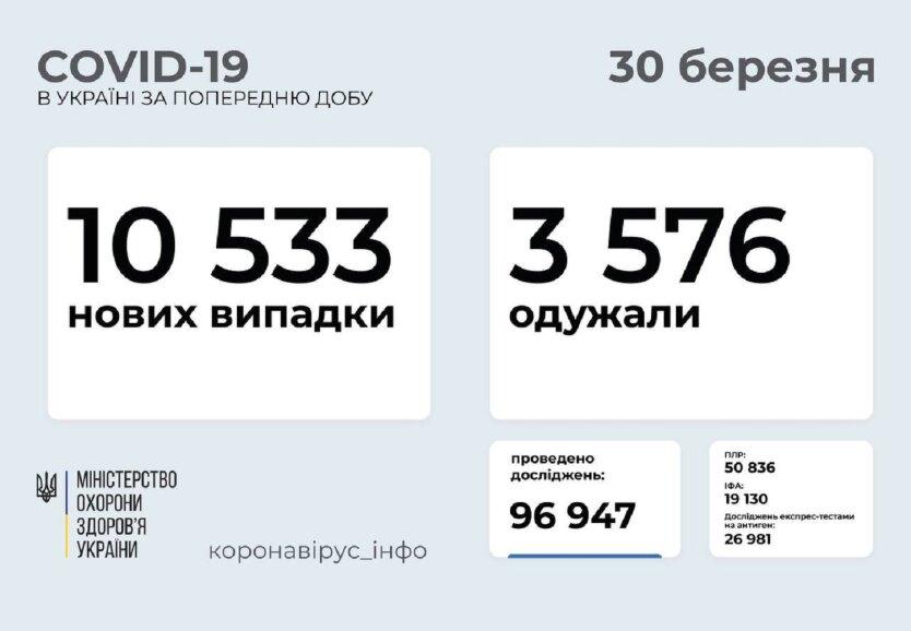 Статистика по коронавирусу на 30 марта