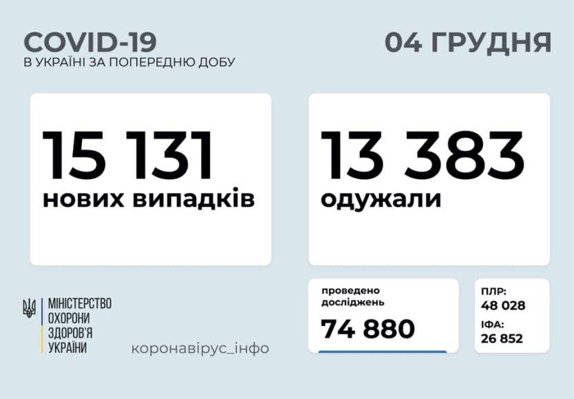 Статистика по коронавирусу на 4 декабря