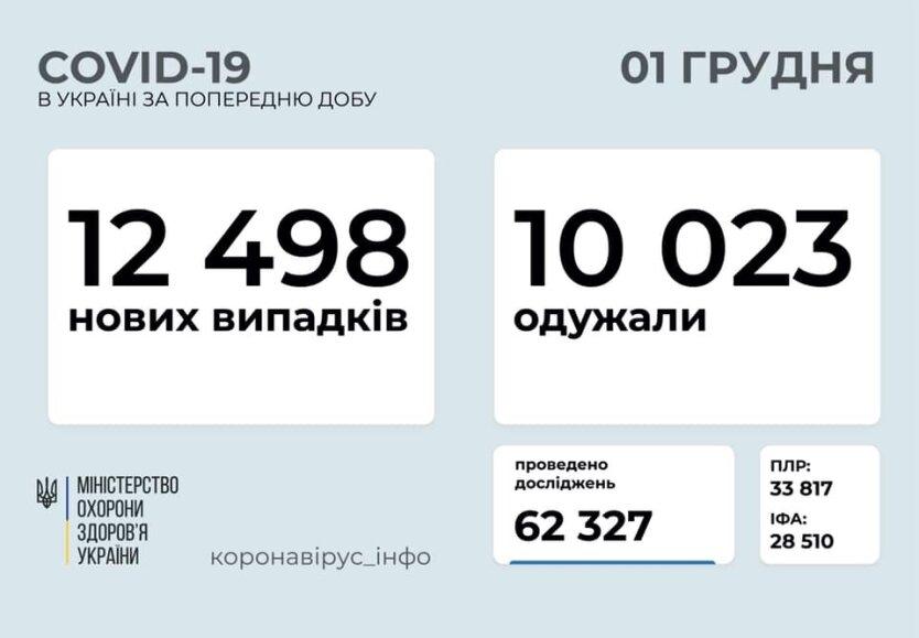 Статистика по коронавирусу на 1 декабря