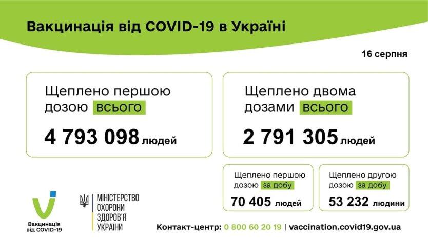 В Украине за сутки сделали более 120 тысяч COVID-прививок