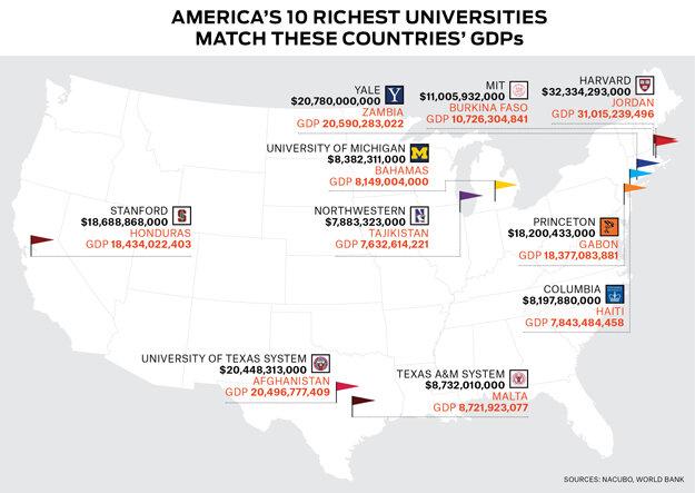Самые богатые университеты США