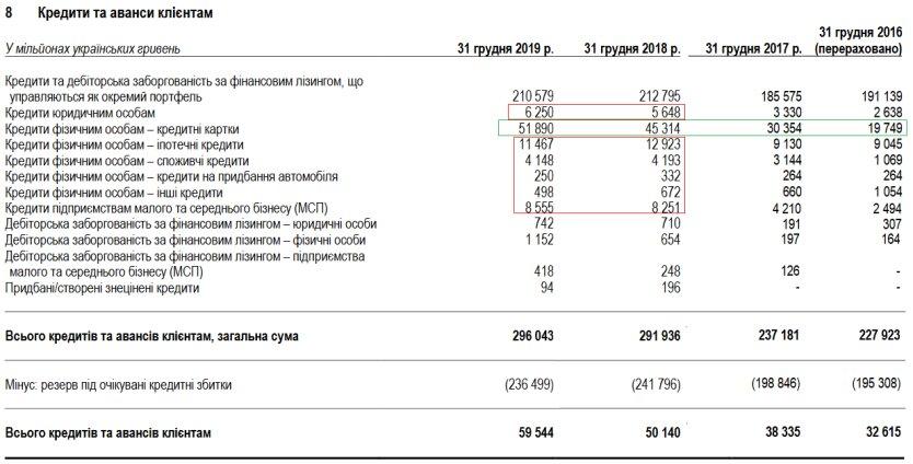 Ломбардно-ОВДП институция: Приватбанк как зеркало банковской системы Украины