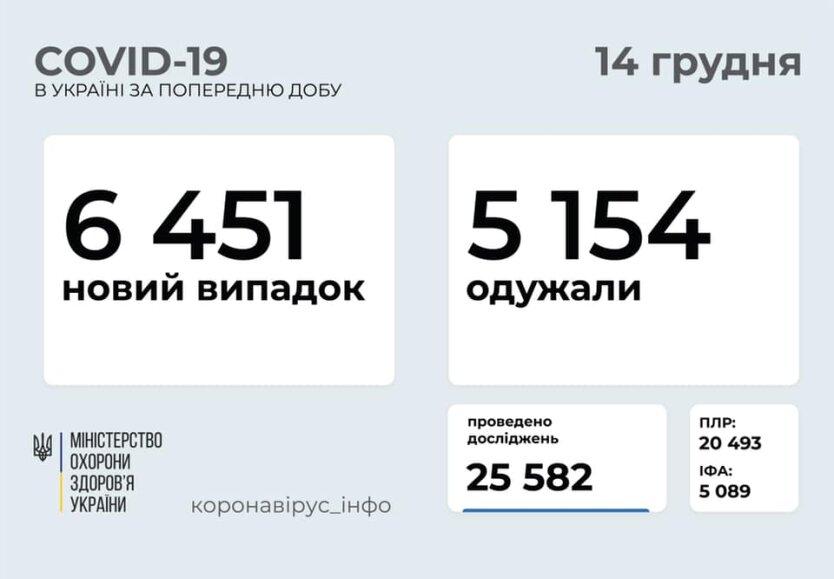 Статистика по коронавирусу на 14 декабря
