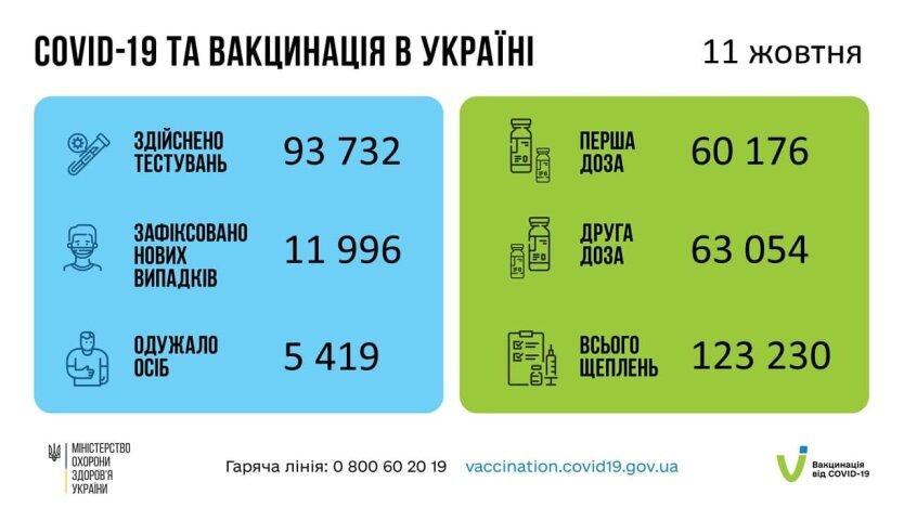 СOVID-19: за сутки заболели почти 12 тысяч украинцев
