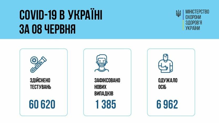 Минздрав показал свежие данные по Covid-19 в Украине