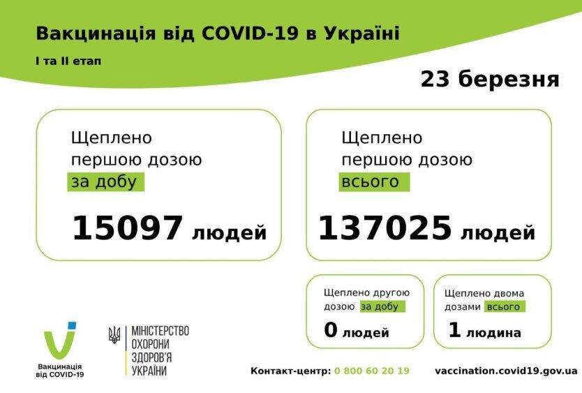 Статистика по вакцинации от коронавируса на 24 марта
