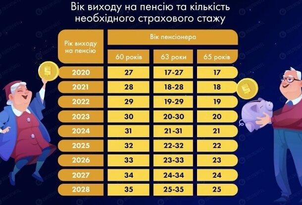 В Украине пересмотрят пенсионный возраст и требования к стажу