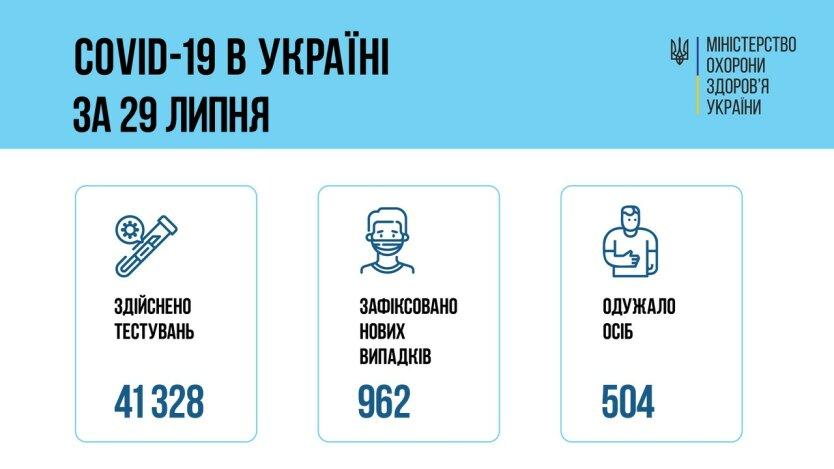 Минздрав: Украинцы все чаще болеют коронавирусом