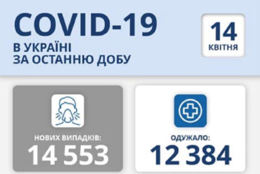 Статистика по коронавирусу на 14 апреля
