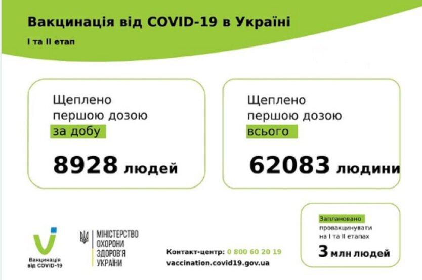 Статистика по вакцинации от коронавируса на 16 марта