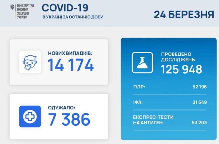 Статистика по коронавирусу на 24 марта