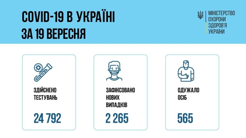 Минздрав обновил COVID-статистику на 20 сентября
