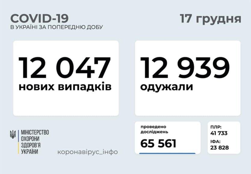 Статистика по коронавирусу на 17 декабря