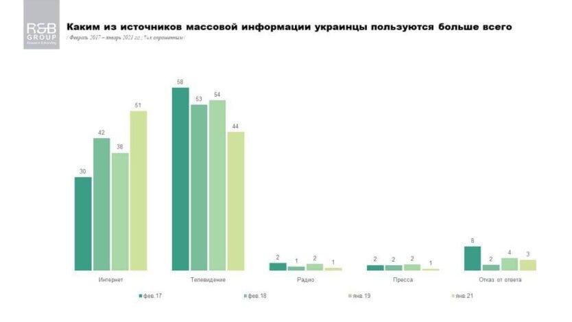Телевидение в Украине, Интернет в Украине, Research & Branding Group