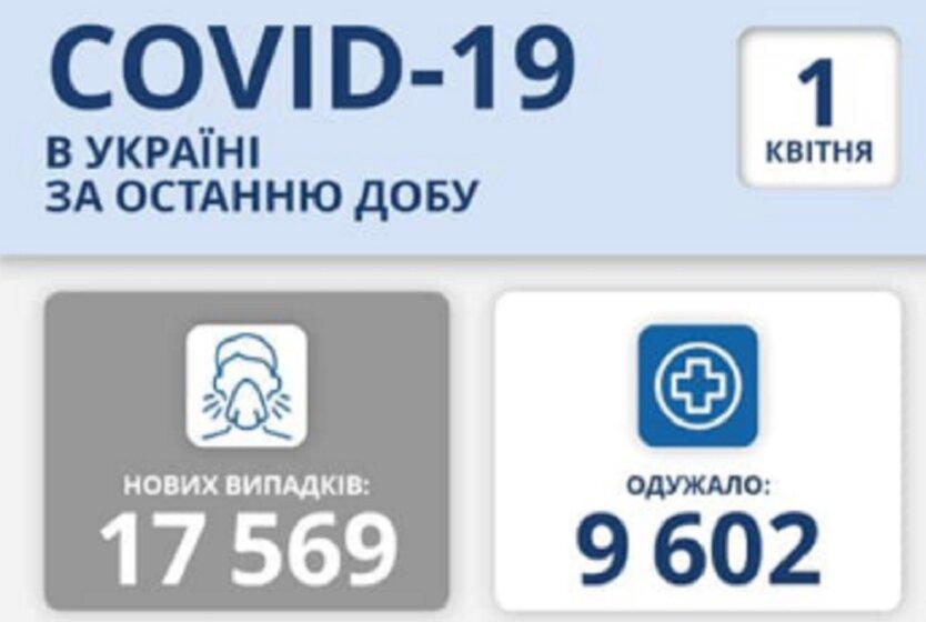 Статистика по коронавирусу на 1 апреля