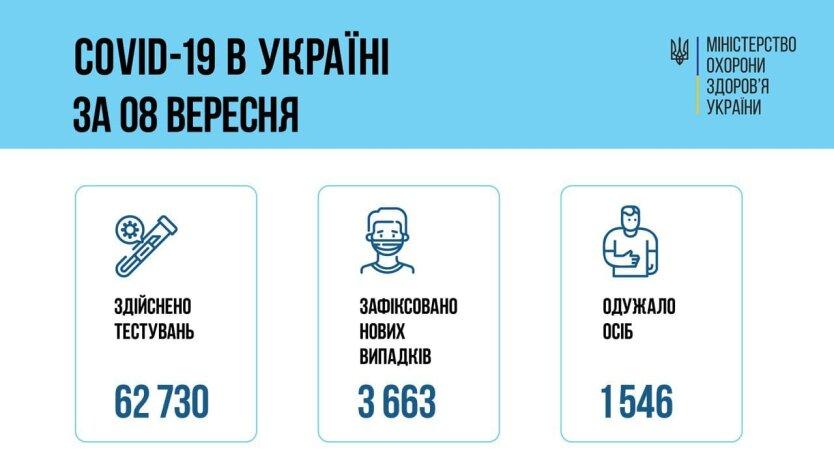 В Украине обновлен суточный COVID-максимум