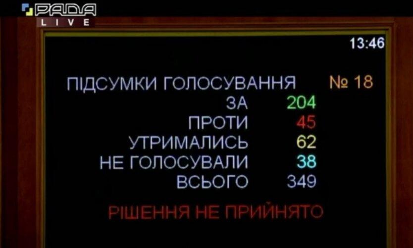 Рада снова провалила голосование по Витренко