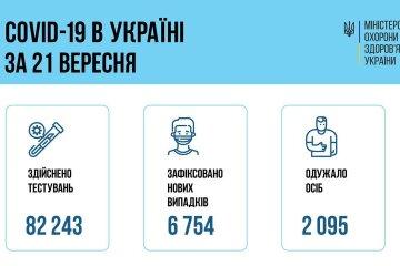 В Украине зафиксирован резкий рост новых заболеваний СOVID-19