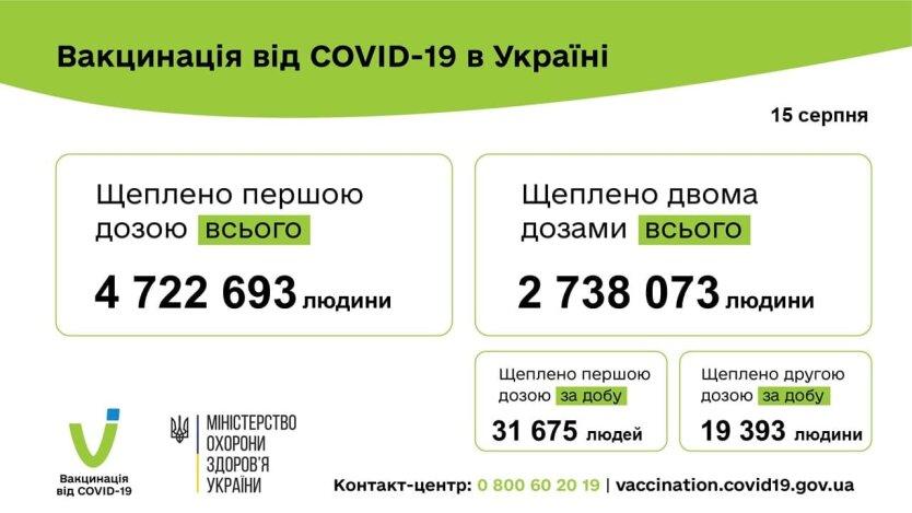 В Украине за сутки COVID-вакцину получили более 50 тысяч человек