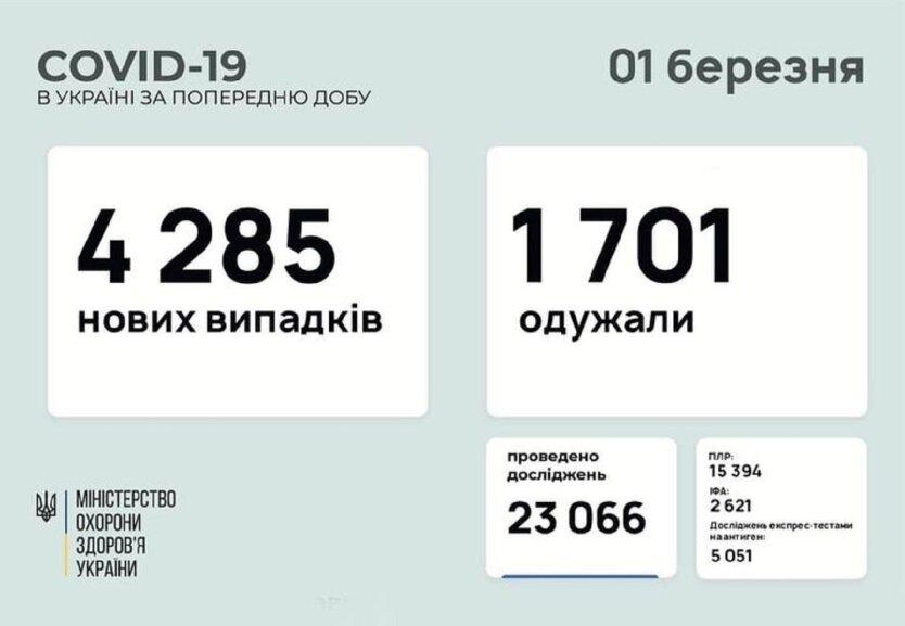 Статистика по коронавирусу на 1 марта