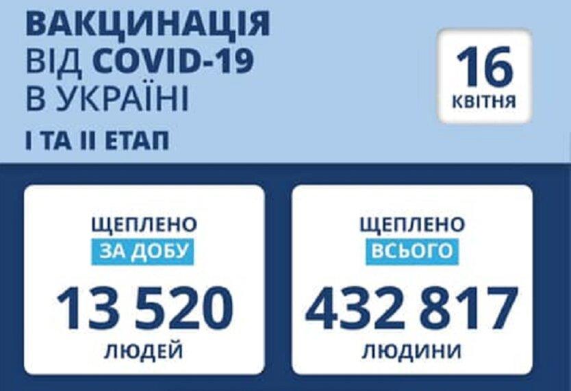 Статистика по вакцинации от коронавируса на 16 апреля