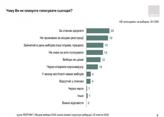 Социологи показали, почему большинство украинцев не пришли на выборы