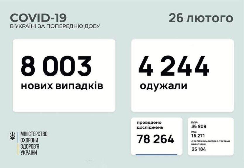 Статистика по коронавирусу на 26 февраля