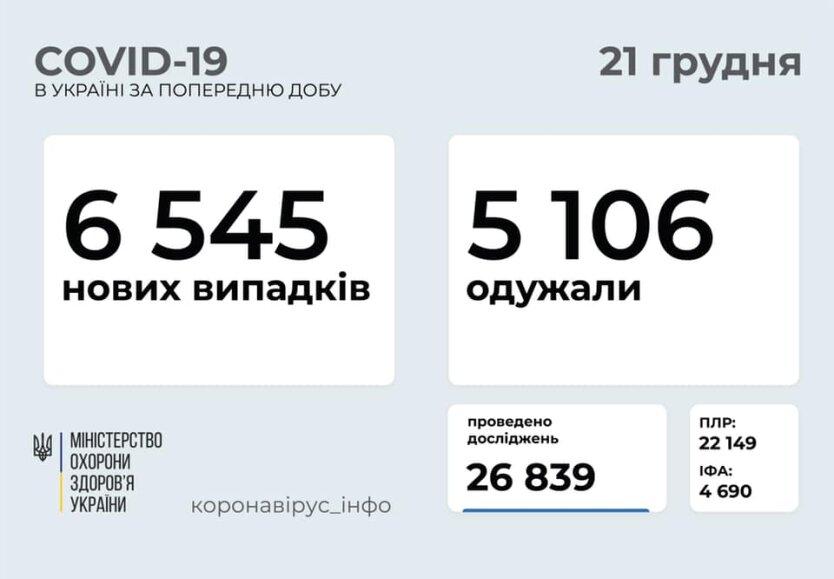 Статистика по коронавирусу на 21 декабря