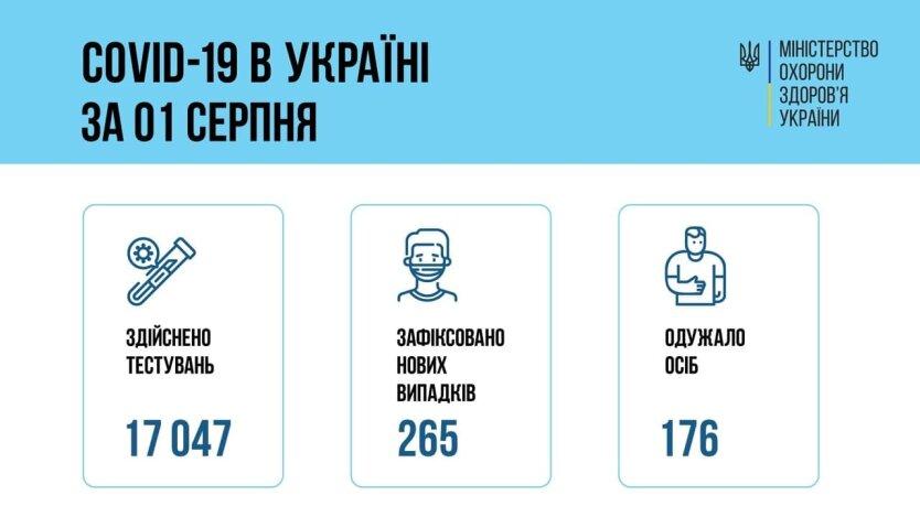 Минздрав обновил статистику по коронавирусу на 2 августа
