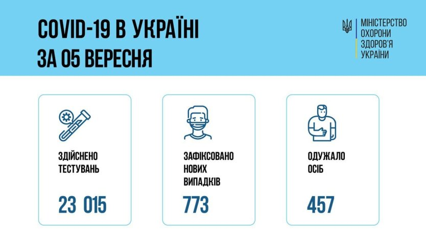 Минздрав обновил СOVID-статистику на 6 сентября