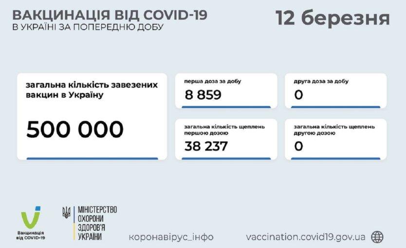 Статистика по вакцинации от коронавируса на 12 марта