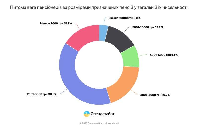 Свіжі дані: більше половини громадян України отримують пенсії до 3000 грн