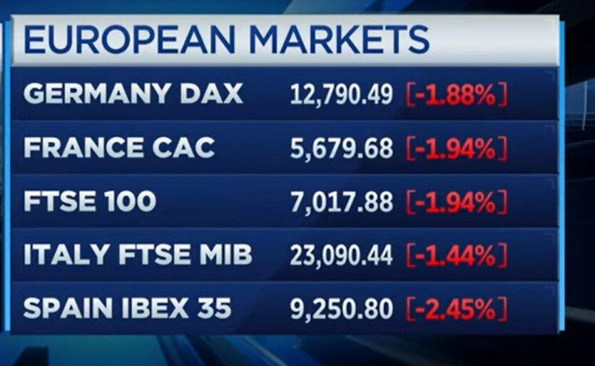 рынок акций