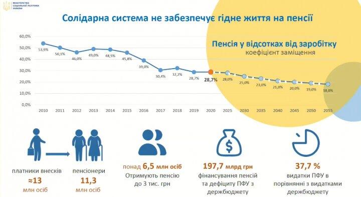 Лазебная раскритиковала пенсионную реформу