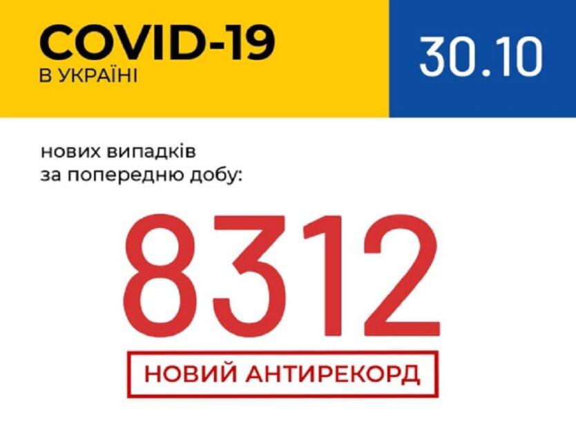 Статистика по коронавирусу на 30 октября