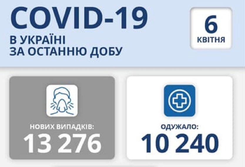 Статистика по коронавирусу на 6 апреля