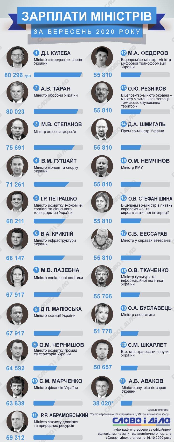 Украинцам показали зарплаты Шмыгаля, Авакова, Кулебы за сентябрь