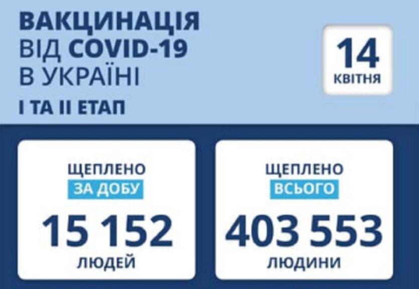 Статистика по вакцинации от коронавируса на 14 апреля