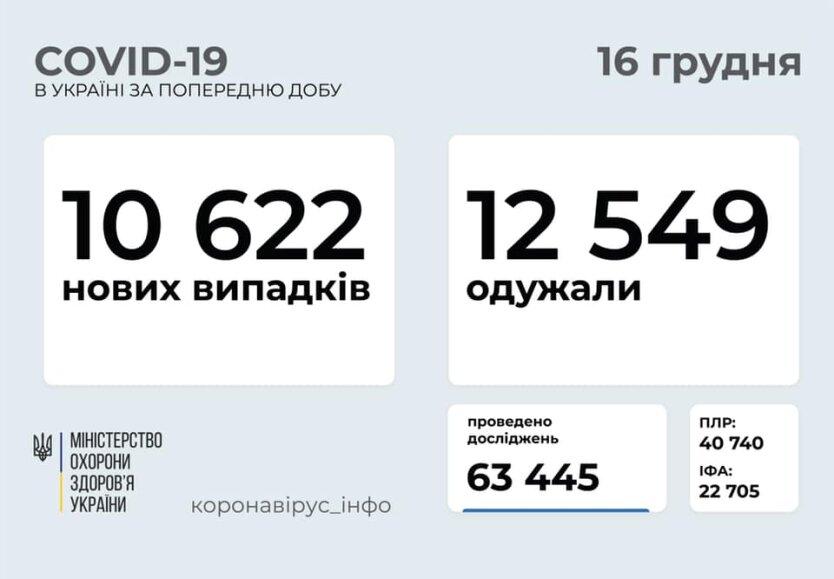 Статистика по коронавирусу на 16 декабря