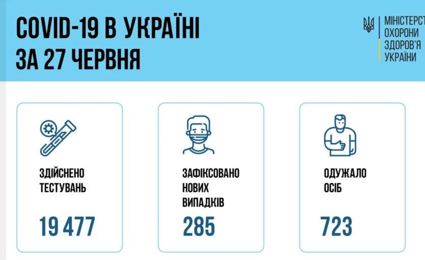Минздрав показал статистику по COVID-19 на 28 июня