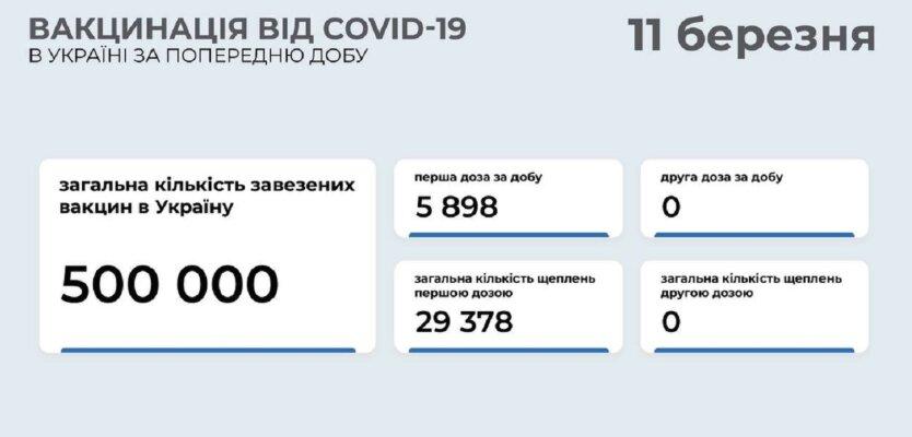 Статистика по вакцинации от коронавируса на 11 марта