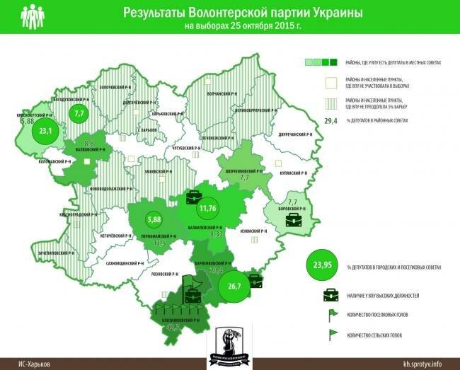 Результаты Волонтерской партии в Харьковской области